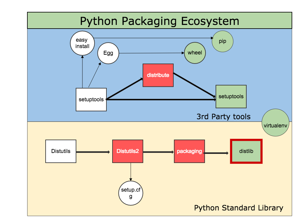 Python packaging ecosystem