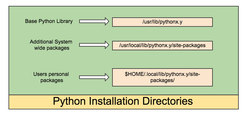 Python install locations on a *nix system