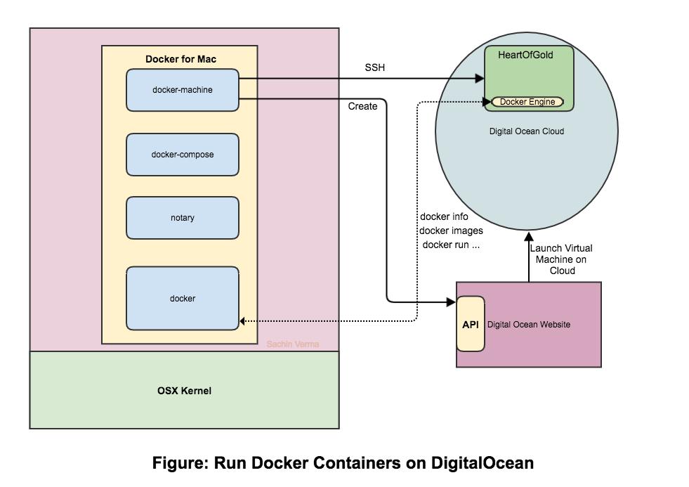 Running Docker Containers on DigitalOcean